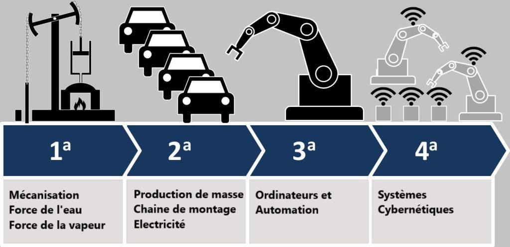 Makinate ¬ Industrie 4.0 - FR